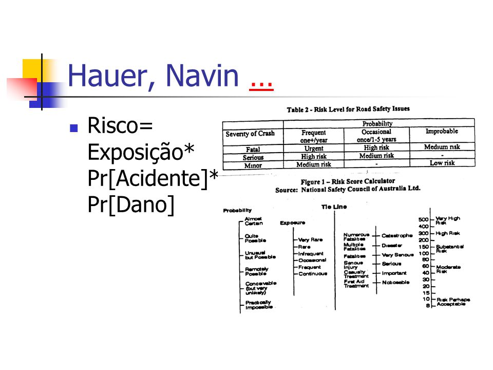 Hauer, Navin … Risco= Exposição* Pr[Acidente]* Pr[Dano]
